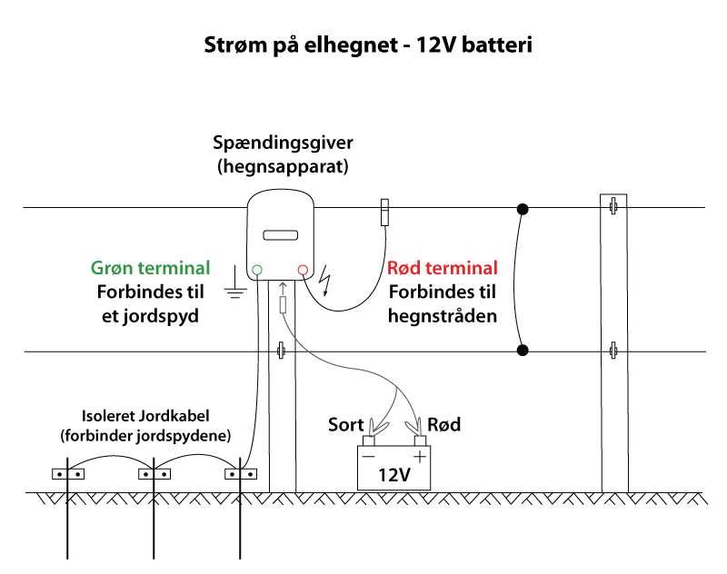 Sådan tilslutter du en batteri spændingsgiver til dit elhegn