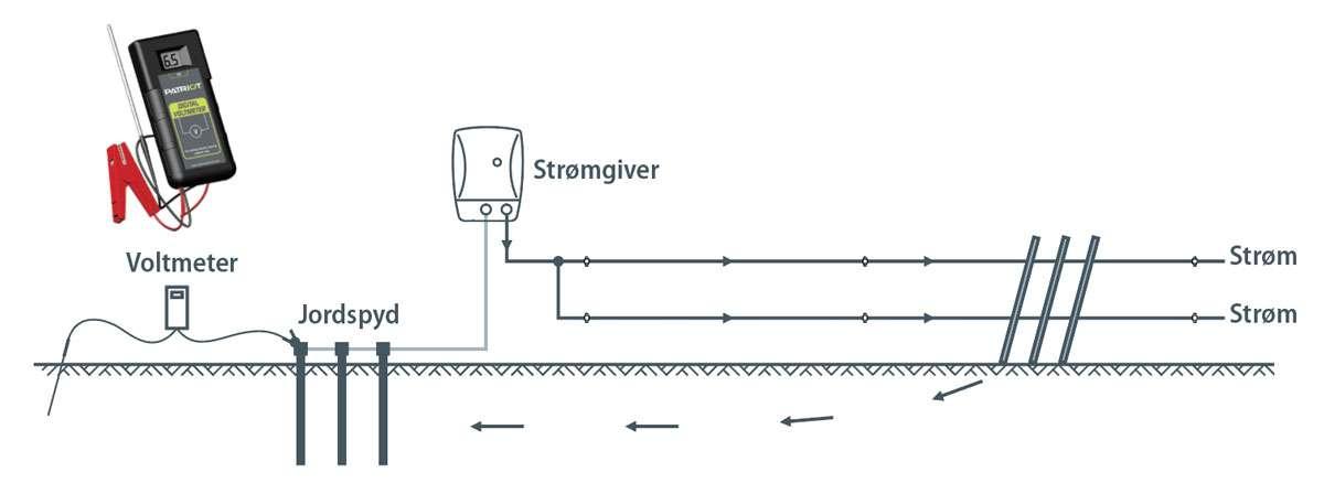 Diagrammet viser hvordan du kan teste din jordforbindelse med et digitalt voltmeter